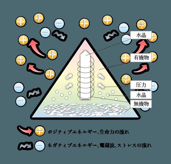 オルゴナイトの構造