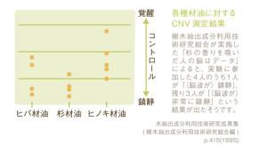 安眠ミスト_精油成分比較
